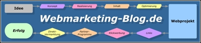 Webmarketing-Blog